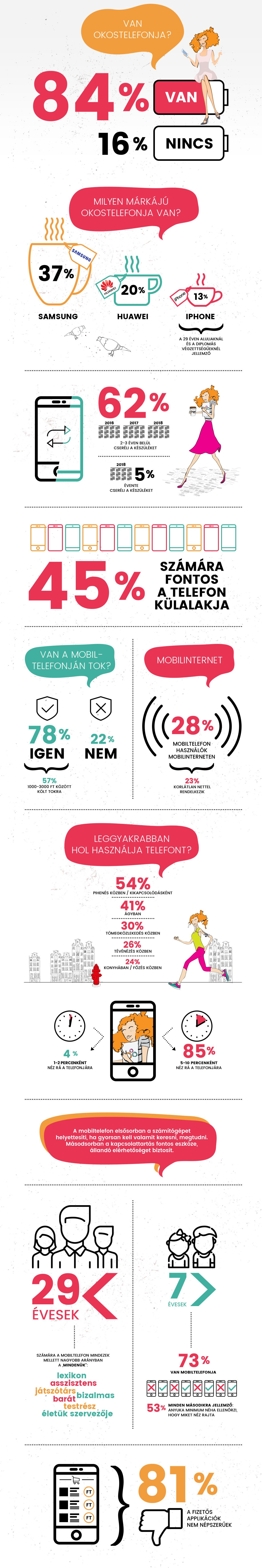 Nők és a mobilkutatás