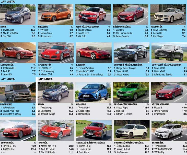 Best Cars szavazás nyertesek