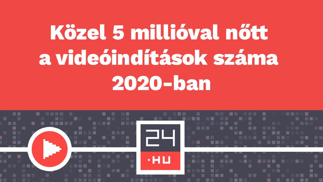 Közel 5 millióval nőtt a videóindítások száma a 24.hu-n egy év alatt